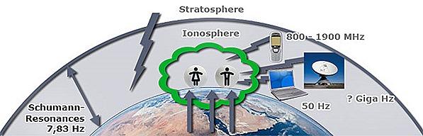 ionosphere pemf
